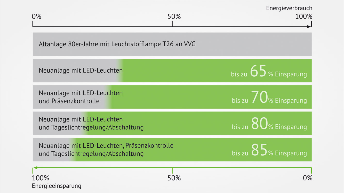 Jetzt auf led umsteigen im anwendungsfall kann bei einer neuanlage mit led leuchten gegenber einer altanlage mit t26 leuchtmittel bis zu 65 energie eingespart werden parisarafo Images